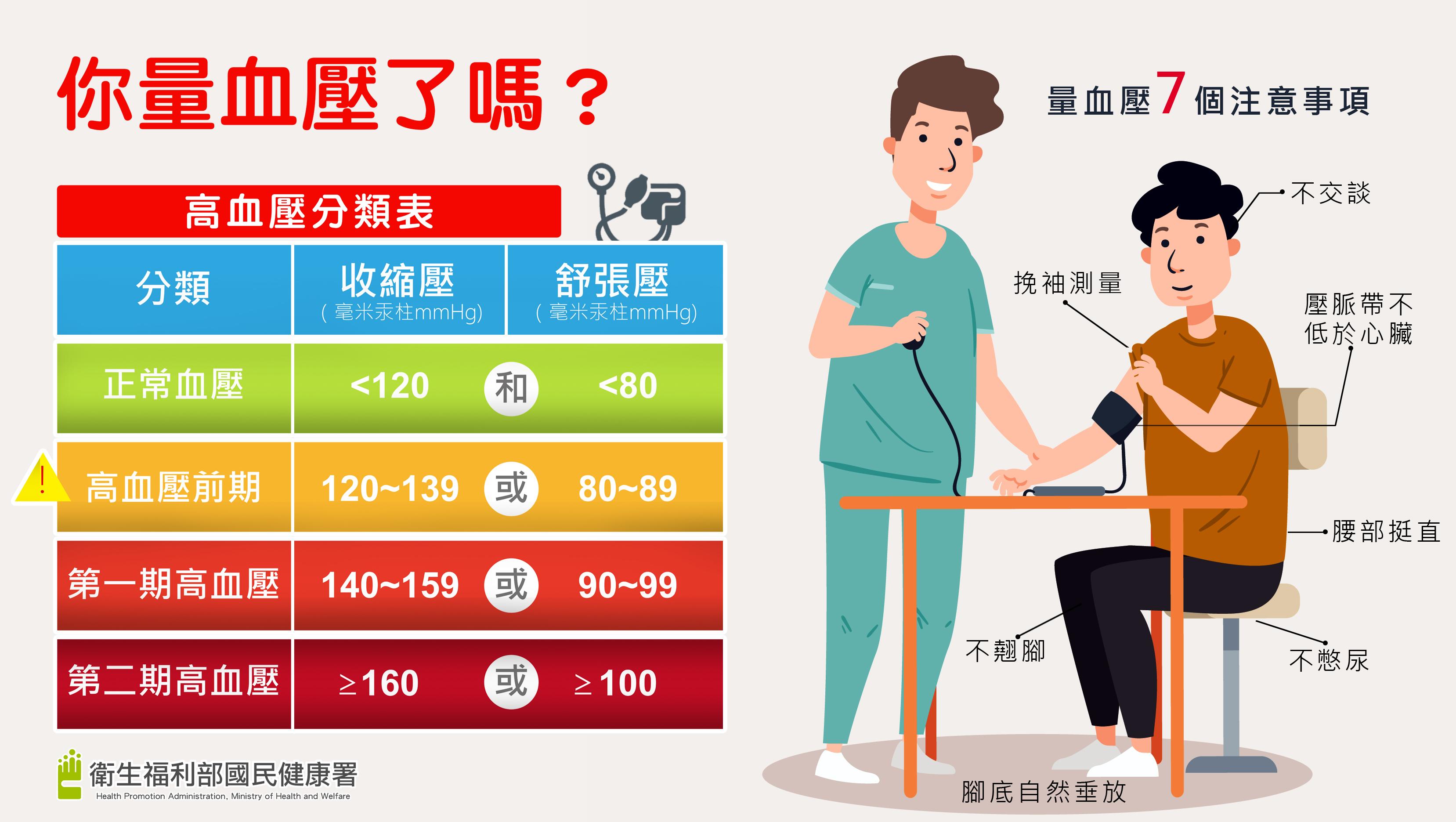 定期量血壓 全家健康有保障!