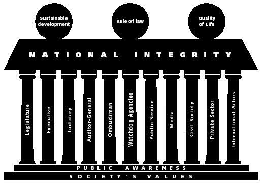 國際透明組織的國家廉政體系架構圖